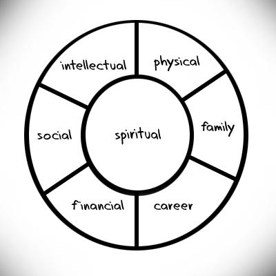 ziglar_bodey_wheel_life
