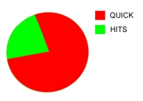 There is obviously far more Quick to this chart than there is Hits